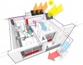 diagram of apartment completely furnished with radiator heating and central heating pipes as source of heating energy with additional solar water heating panels and photovoltaic panels on the roof energy and with with indoor wall air conditioning