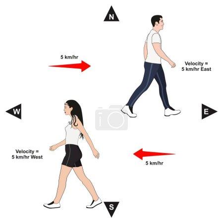 Ilustración de Diagrama de velocidad ejemplo infografía la velocidad de muestra de lección de hombre y mujeres en dirección este y oeste para Ciencias de la educación física - Imagen libre de derechos