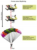 Forces when Skydiving physics lesson diagram including skydiver affected by drag and weight showing the direction of motion for science education