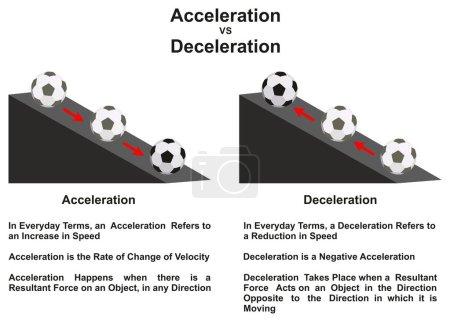 Ilustración de Diagrama de infografía aceleración Vs desaceleración principal diferencia con un ejemplo de una bola moviéndose arriba y abajo en una pendiente para Ciencias de la educación física - Imagen libre de derechos