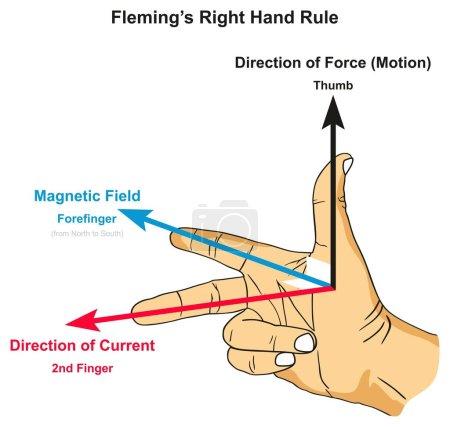 Ilustración de Regla de mano derecha de Fleming infográfico gráfico posición del dedo índice del pulgar y segundo dedo junto con campo de fuerza magnético y la dirección actual de Física Ciencias de la educación - Imagen libre de derechos