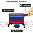 Heat Transfer Methods infographic diagram includin...