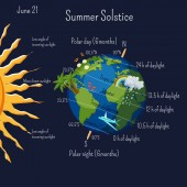 Summer solstice infographic with climate zones and day duration and some cartoon summer symbols on the planet Earth