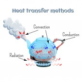 Heat transfer methods on example of water boiling in a kettler on gas stove top Convection conduction radiation
