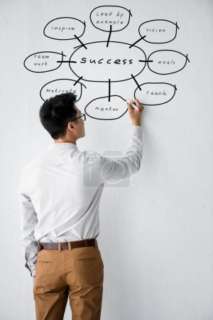 Photo pour Back view of seo manager writing on wall with illustration of concept words of success - image libre de droit