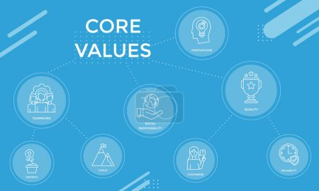 Illustration for Core values diagram with teamwork, growth, goals, innovations, quality, reliability, social responsibility customers linear icons concepts - Royalty Free Image