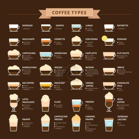 Illustration pour Types d'illustration vectorielle du café. Infographie des types de café et de leur préparation. Menu du café. Style plat . - image libre de droit