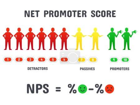 Illustration pour Calcul de la formule NPS. Score net du promoteur, marketing promotionnel net et filet promotionnel ou stratégie de travail d'équipe marketing net promue. Gestion, organisation concept vectoriel isolé - image libre de droit
