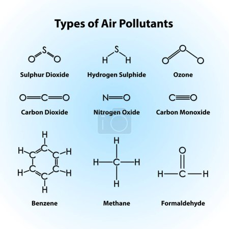 Different types of air pollutants  illustration...