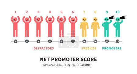 Illustration pour La formule de calcul NPS Net Promoter Score éducation infographies vectorielles illustration isolée sur fond blanc . - image libre de droit