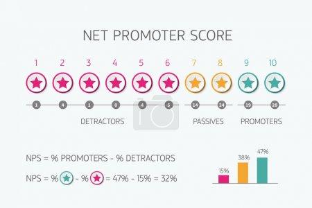 Illustration pour Échelle de score du promoteur net pour le vecteur de marketing Internet nps infographie isolé sur fond blanc - image libre de droit