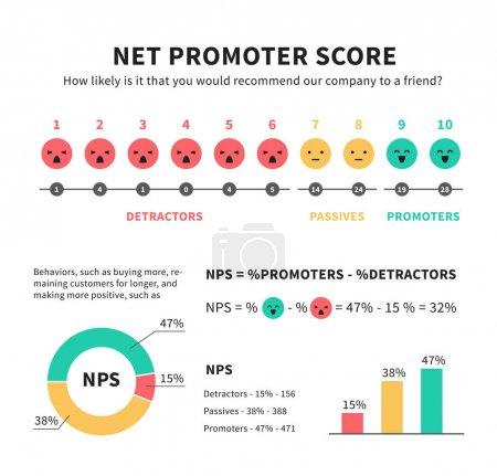 Illustration pour Net promoteur score nps marketing infographie avec les promoteurs passifs et détracteurs smiley visage icônes graphiques et graphiques illustration vectorielle isolé sur blanc - image libre de droit