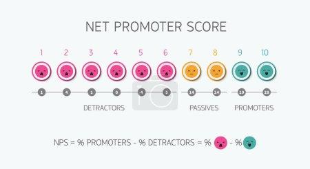 Illustration pour Calcul de la formule NPS score net du promoteur marketing et net promotionnel ou promotion de la stratégie de travail d'équipe marketing net - image libre de droit