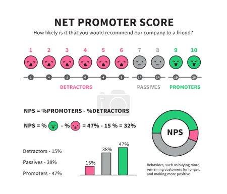 Illustration pour Formule de score du promoteur net pour l'infographie du vecteur de marketing Internet nps isolé sur fond blanc illustration de marketing du promoteur - image libre de droit