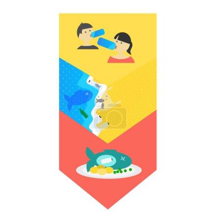 Menschen, die aus Plastikflaschen trinken, verschmutzter Strand und der kontaminierte Fisch auf dem Teller, der zum Essen zubereitet wird. Öko-Banner mit Thema Plastikverschmutzung.