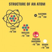 scientific icon structure of an atom molecule The picture is an atom molecule an electron a proton a nucleon and a quark