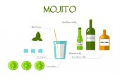 Flat Mojito recipe Bottles glass lime mint ice on a white background