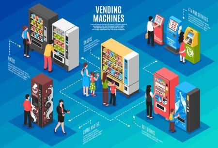 Illustration pour Distributeurs automatiques et guichets automatiques affiche infographique isométrique avec les personnes qui achètent des collations café prenant l'illustration vectorielle de trésorerie - image libre de droit