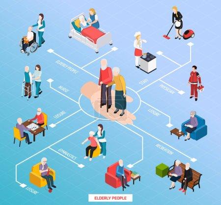 Isometrisches Flussdiagramm für Pflegeheime