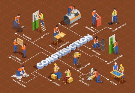 Illustration pour Travailleurs de la construction avec équipement professionnel pendant la construction et la réparation organigramme isométrique sur fond brun illustration vectorielle - image libre de droit