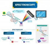 Spectroscopy vector illustration Matter and electromagnetic radiation