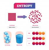 Entropy vector illustration Diagram with potential measurement of disorder