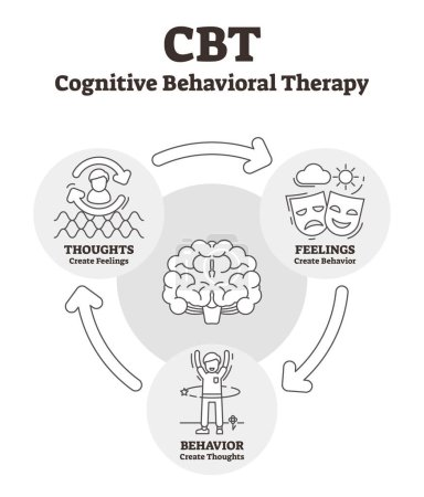 Illustration for Cognitive behavioral therapy vector illustration. Outlined CBT explanation. Psycho social intervention to improve mental health. Psychotherapy help for depression, anxiety, bad thoughts and feelings. - Royalty Free Image