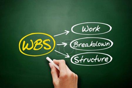 Foto de WBS - Estructura de desglose de trabajo acrónimo, fondo concepto de negocio en pizarra - Imagen libre de derechos