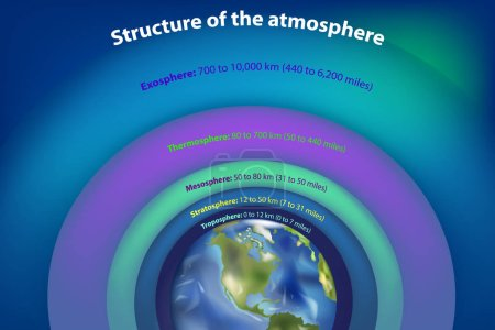 Illustration for Structure of the atmosphere. Principal layers - Earth atmosphere from space - Royalty Free Image