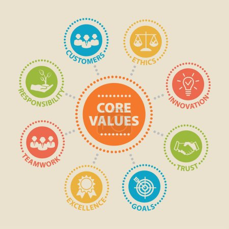 Illustration for CORE VALUES Concept with icons and signs - Royalty Free Image