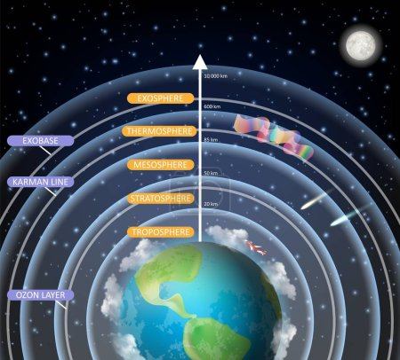 Illustration for Earth atmosphere layers vector diagram. Atmosphere structure with troposphere stratosphere mesosphere thermosphere exosphere layers. Educational poster, scientific infographic, presentation template. - Royalty Free Image