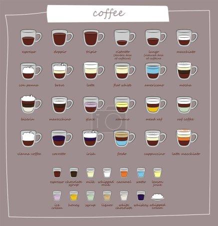 Illustration pour Types de café et leur préparation. Différents types de café. Menu café. Ensemble d'illustrations vectorielles. Infographie avec types de café. Recettes, proportions . - image libre de droit