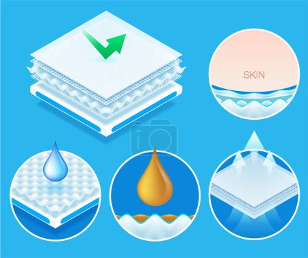 Illustration for Layered material while offering excellent breathability, protection and comfort. concept for Baby diapers, napkin, sanitary pad advertising. Vector eps10 - Royalty Free Image