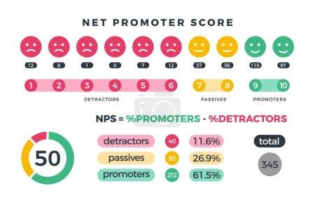 Illustration pour Net promoteur score nps infographie marketing avec les promoteurs, passifs et détracteurs icônes et graphiques. Illustration vectorielle. Organisation travail d'équipe, détracteur total et passif - image libre de droit
