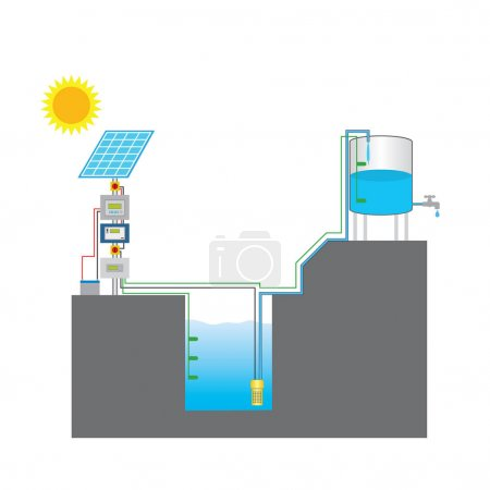 Illustration for Solar powered pump is a pump running on electricity generated by photovoltaic panels or the radiated thermal energy available from collected sunlight as opposed to grid electricity or diesel run water pumps. - Royalty Free Image